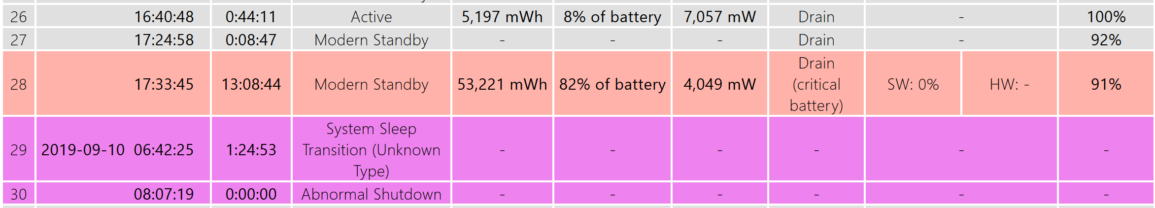 Section with 82% battery usage